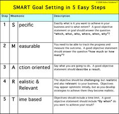 Examples Of Student Smart Goals  Smart Goal Setting  Plc
