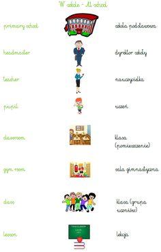 Learn Polish, Polish Language, English Lessons, Teaching English, Bujo, Poland, Vocabulary, Homeschool, Education