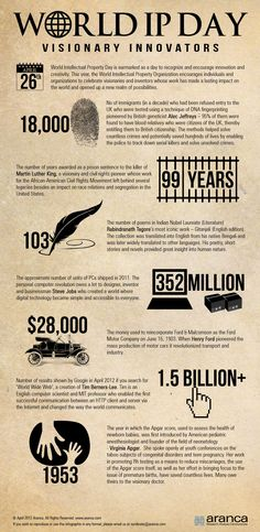 Aranca (a global intellectual property and research firm) is marking World IP Day 2012 with a series of interesting online articles, news items and this specially created World IP Day Infographic on Visionary Innovators on our website.