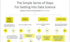 Simple Series of Steps to get into #DataScience: http://www.data-mania.com/blog/the-simple-series-of-steps-for-getting-into-data-science/ … #BigData by @LillianPierson @BigDataGal