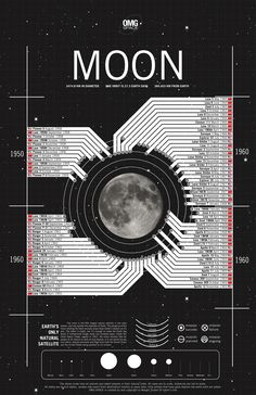 Every Moon Landing In History Ever Inforgraphic