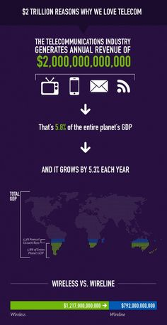 2 TRILLION REASONS WHY WE LOVE TELECOM #infographic