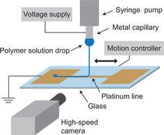 3D printing #nanofibers #NanoTehcnology