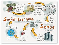 Social Learning in the Workplace Part 1