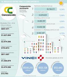 Compra de 20% de Conconcreto por Vinci estaría lista en cinco meses