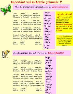 Important rule in Arabic grammar