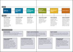 Design Thinking for Government.