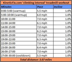 Up your endurance: Climbing interval treadmill workout - http://kineticfix.com/2013/05/16/up-your-endurance-climbing-interval-treadmill-workout/