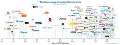 Visualizing the rise of today's unicorn companies since 2011. Things are getting crowded in the once-exclusive unicorn club.