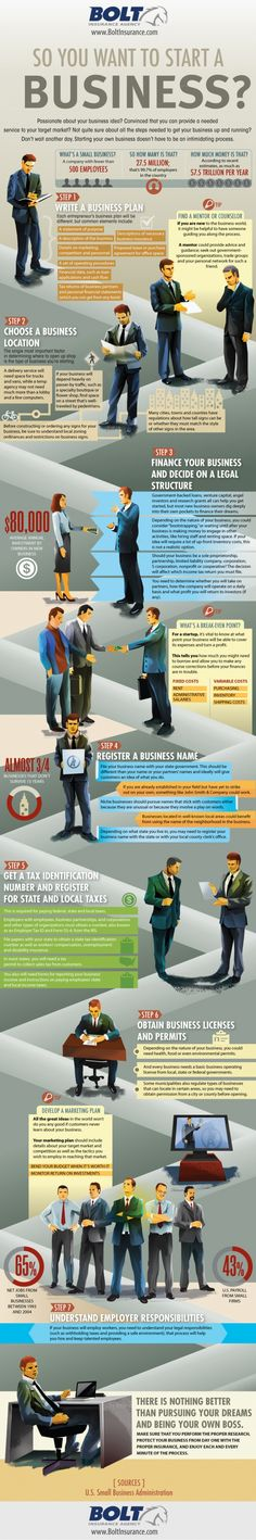 A nice detailed infographic about starting a online business