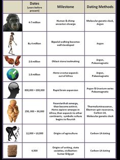 Human evolution milestones and dating methods.