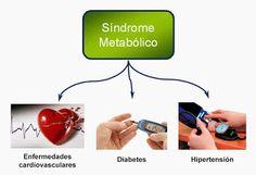 Nuestro cuerpo habla.: SINDROME METABOLICO
