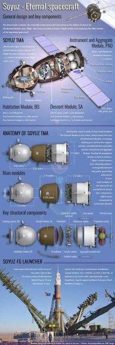 Soyuz, la nave 'incombustible'