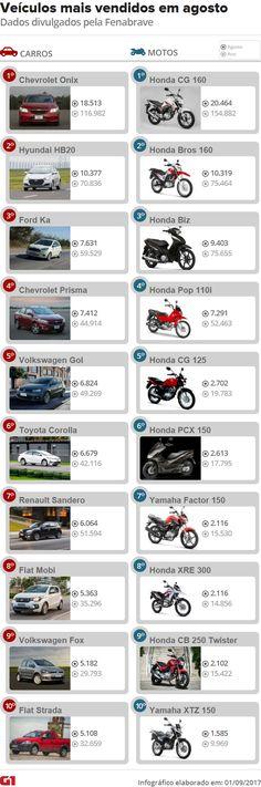 Veja 10 carros e 10 motos mais vendidos em agosto de 2017