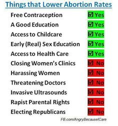 Things that lower abortion rates and things that don't.