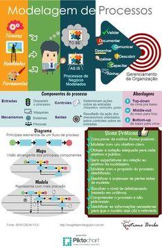 BPM & Business Transformation & Inovação: Modelagem de Processos