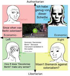 Political Compass Memes