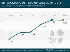 Entwicklung der EEG-Umlage 2010-2016 - http://strom-report.de/download/eeg-umlage-neu/ 2016, EEG Umlage, Entwicklung, Strompreise
