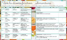 Tableau de diversification alimentaire pour bébé Plus