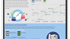 Infographic: Should You Build A Mobile App Or Mobile Website?