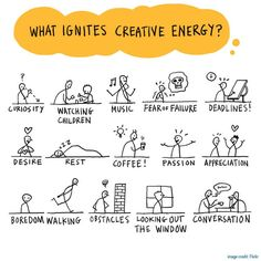 What ignites creativity? Sketchnotes (strategic doodling) - Lots of sketch note inspiration on this website. Visual Thinking, Creative Thinking, Design Thinking, Visual Note Taking, Systems Thinking, Sketch Notes, Emotion, Creativity And Innovation, Stick Figures
