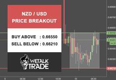 #NZD/USD Price Breakout. Buy above : 0.66550 Sell below : 0.66210 #wetalktrade #Forex #trading #Forexsignals