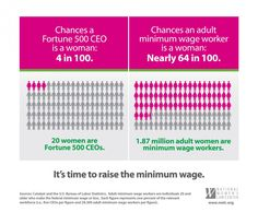 20 women are Fortune 500 CEOs. 1.87 million adult workers are minimum wage workers. It's time to raise the #minimumwage!