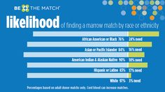A patient is more likely to find a match with a donor from their own heritage or ethnic background.