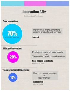 Getting the Balance Right:  The innovation ecosystem, risk, change. Infographic #innovation mix