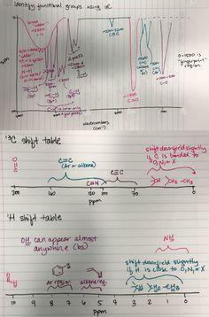 IR & NMR Tables