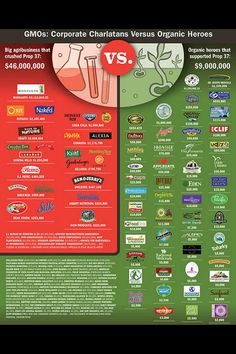 """Eye opening! Many Organic & """"natural"""" brands really owned by corporate conglomerates, and DON'T support GMO labeling. Disappointing. horizon milk, I'm looking at you. #non-gmo, #nongmoproject"""