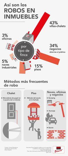 Securitas Direct presenta en esta infografía los robos por tipología de inmueble monitorizados desde su Central Receptora de Alarmas