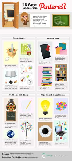 16 ways educators use Pinterest [Infographic] The photo-sharing social media site has earned a place alongside other Internet tools in the 21st century classroom.