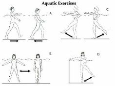 Water Works Aquatic therapy for osteoporosis Water Aerobic Exercises, Swimming Pool Exercises, Pool Workout, Knee Exercises, Swim Workouts, Aquatic Therapy, Pool Activities, Water Aerobics, Physical Therapy