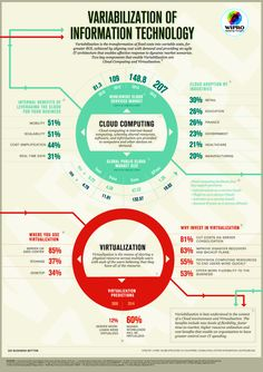 Variabilization of Information Technology [INFOGRAPHIC] #IT #technology