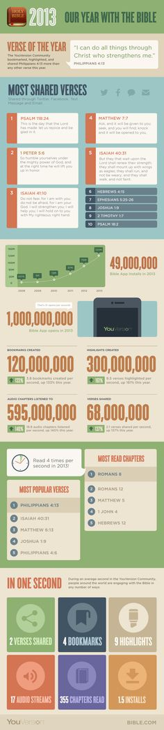 Most shared #Bible verses in 2013. #infographic