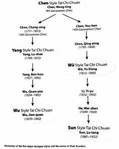 Five Major Tai Chi Chuan Styles.