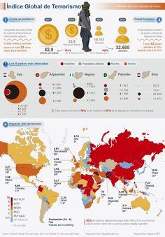 Índice global de terrorismo, vía EFE.
