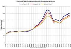 Case-Shiller: National House Price Index increased 5.3% year-over-year in August