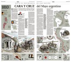 #Infographic Cara y cruz del Mayo argentino | Los hechos que precedieron a la Revolución de 1810 eran una clara señal de que las cosas no podían seguir como estaban. #Argentina