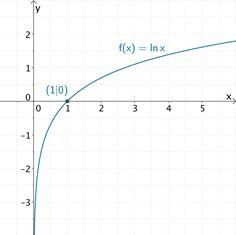 Graph der Natürlichen Logarithmusfunktion f:x ↦ ln x