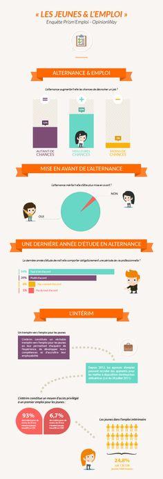 Infographie - Les jeunes et l'emploi