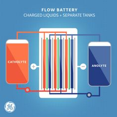 Some day, electric flow batteries could be powering an electric vehicle (or entire neighborhood) near you. Electric Vehicle, Electric Cars, Flow Battery, Cool Technology, The Neighbourhood, Infographics, Walls, Posters, Illustration