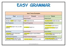 Here is a chart to help you understand verb tenses. You can see how the words (verbs) change when the tense changes.