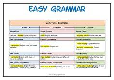 English Grammar Verb Tense Chart