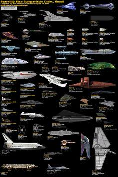 SF映画に登場する宇宙船のサイズ比較画像