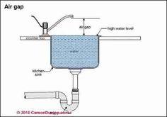 Dishwasher Air Gap Arch Are Pinterest Dishwasher