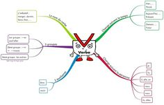 """Carte mentale """"Le verbe"""" - Site de stylo-rouge-et-crayon-gris !"""