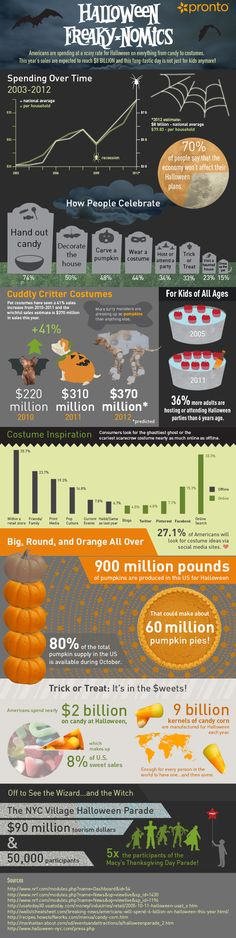 The Freaky-nomics Infogram about Halloween