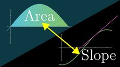 What does area have to do with slope? | Chapter 9, Essence of calculus